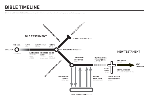 bible_timeline_horizontal1