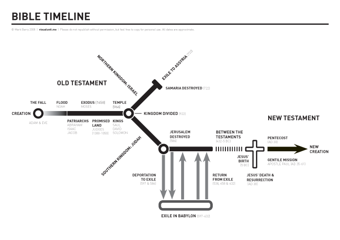 bible_timeline_horizontal1